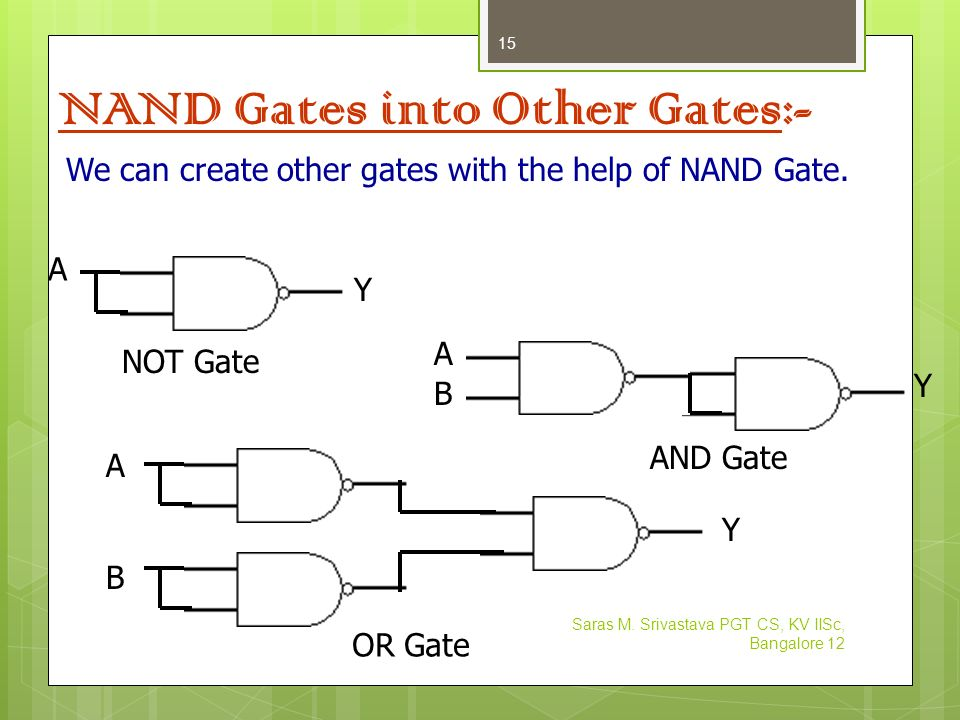 NAND Gates into Other Gates:-