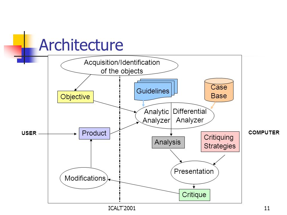 Architecture USER COMPUTER Acquisition/Identification of the objects