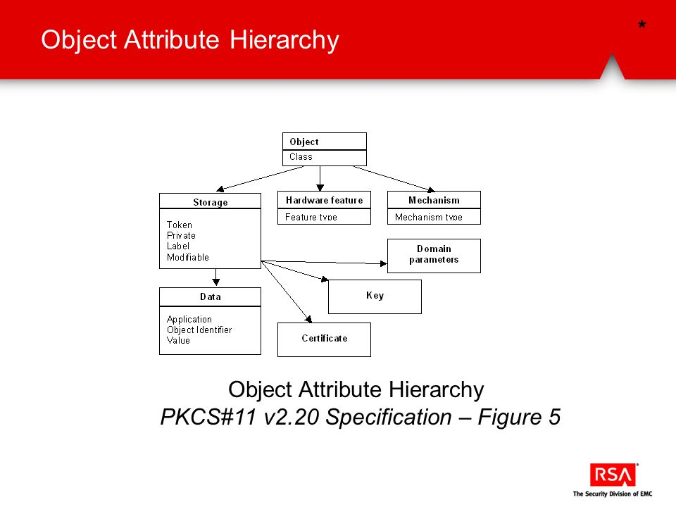 Object Attribute Hierarchy