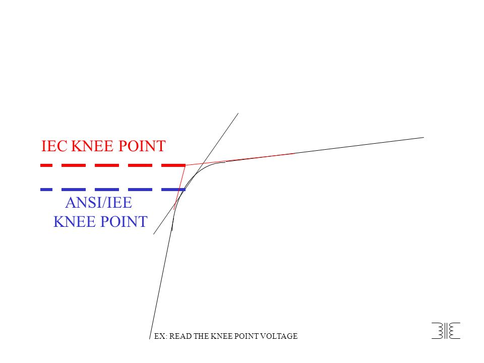 EX: READ THE KNEE POINT VOLTAGE
