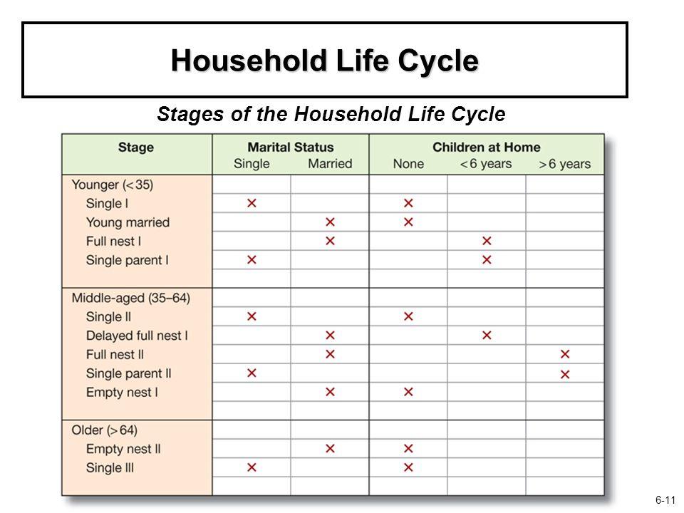 household life cycle