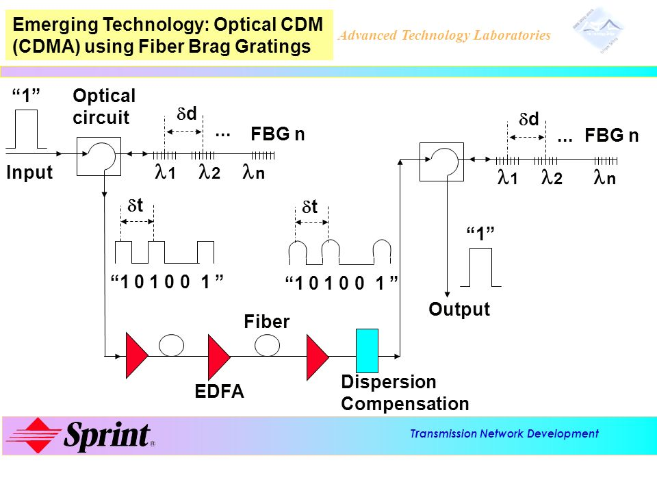 Emerging Technology: Optical CDM (CDMA) using Fiber Brag Gratings