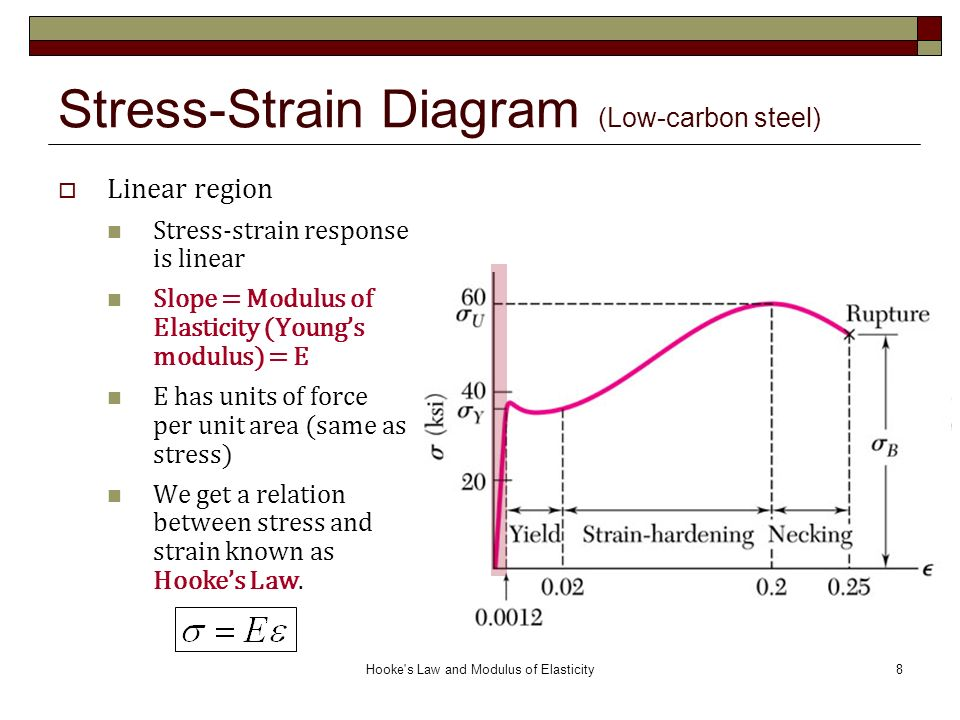 Stress strain free body diagram diy enthusiasts wiring diagrams hooke s law and modulus of elasticity ppt video online download rh slideplayer com stress ccuart Gallery