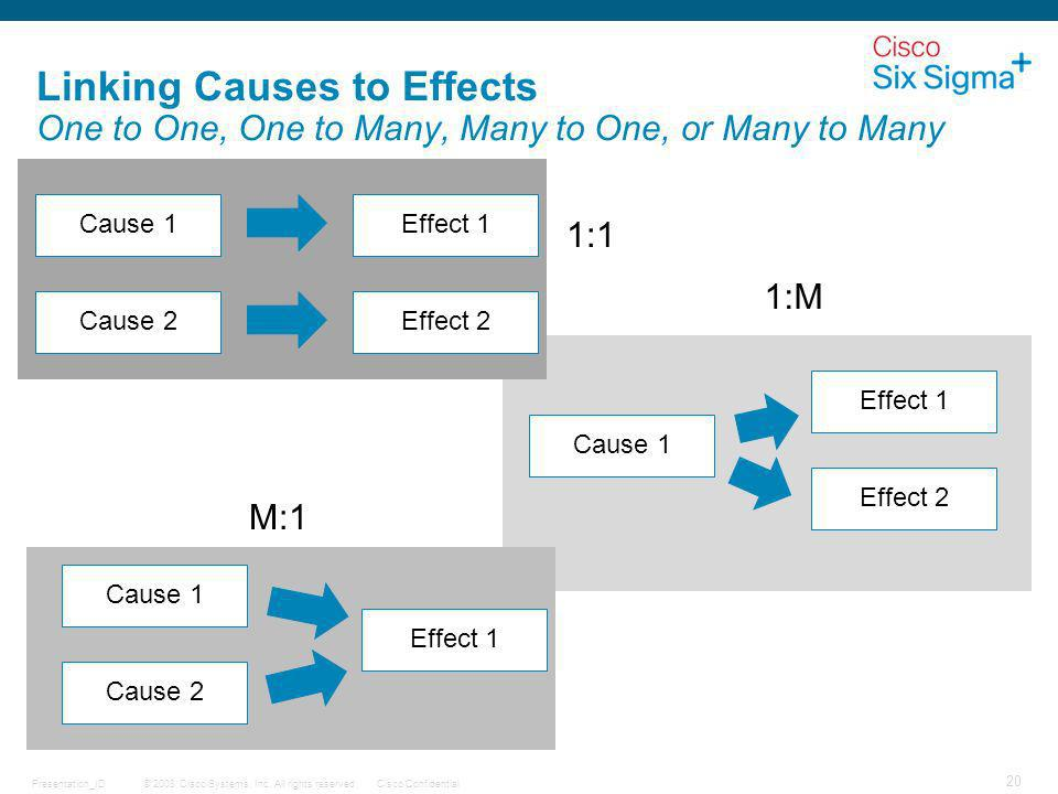 Linking Causes to Effects One to One, One to Many, Many to One, or Many to Many