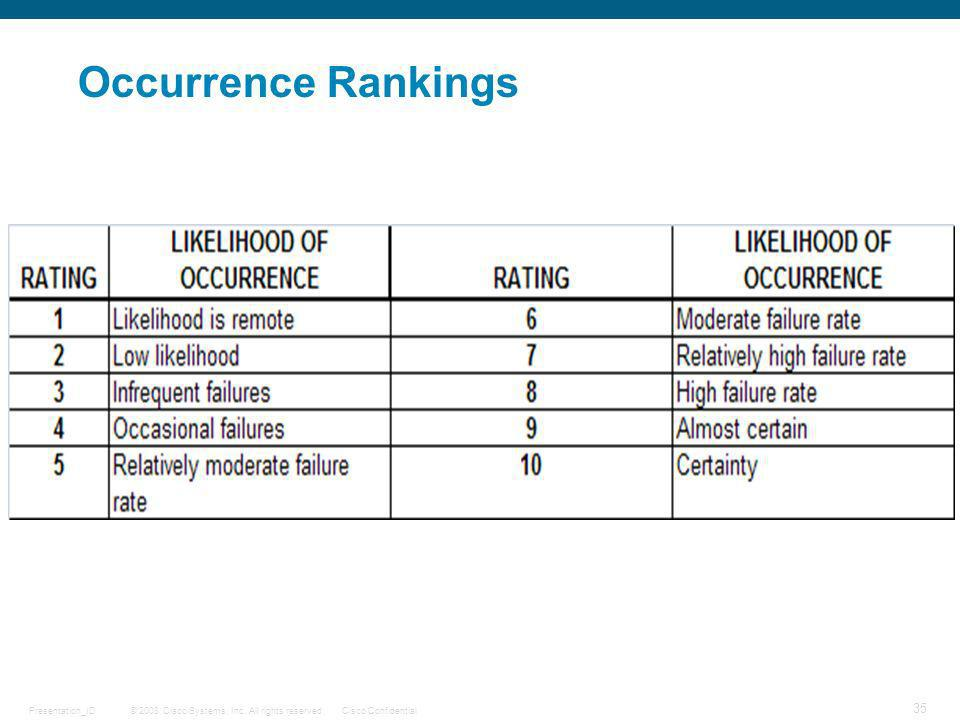 Occurrence Rankings