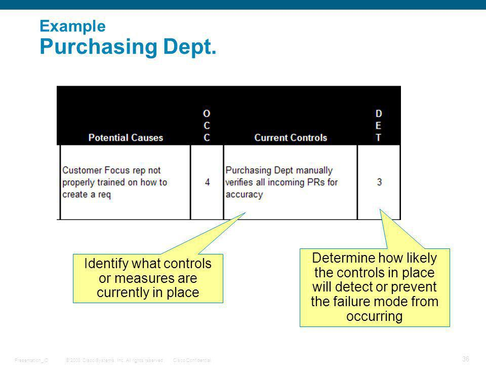 Example Purchasing Dept.