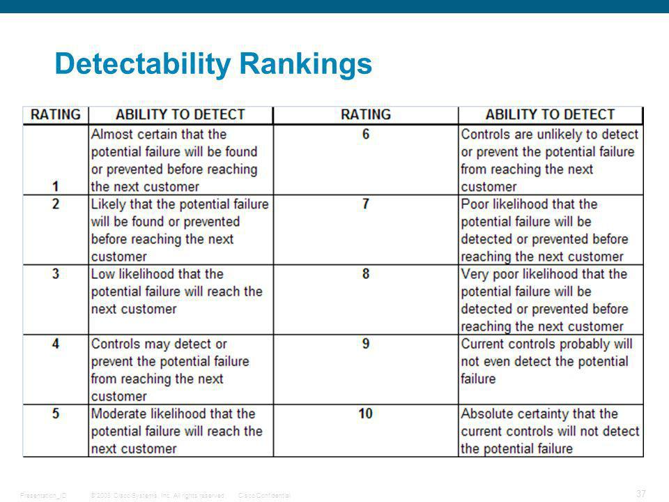 Detectability Rankings