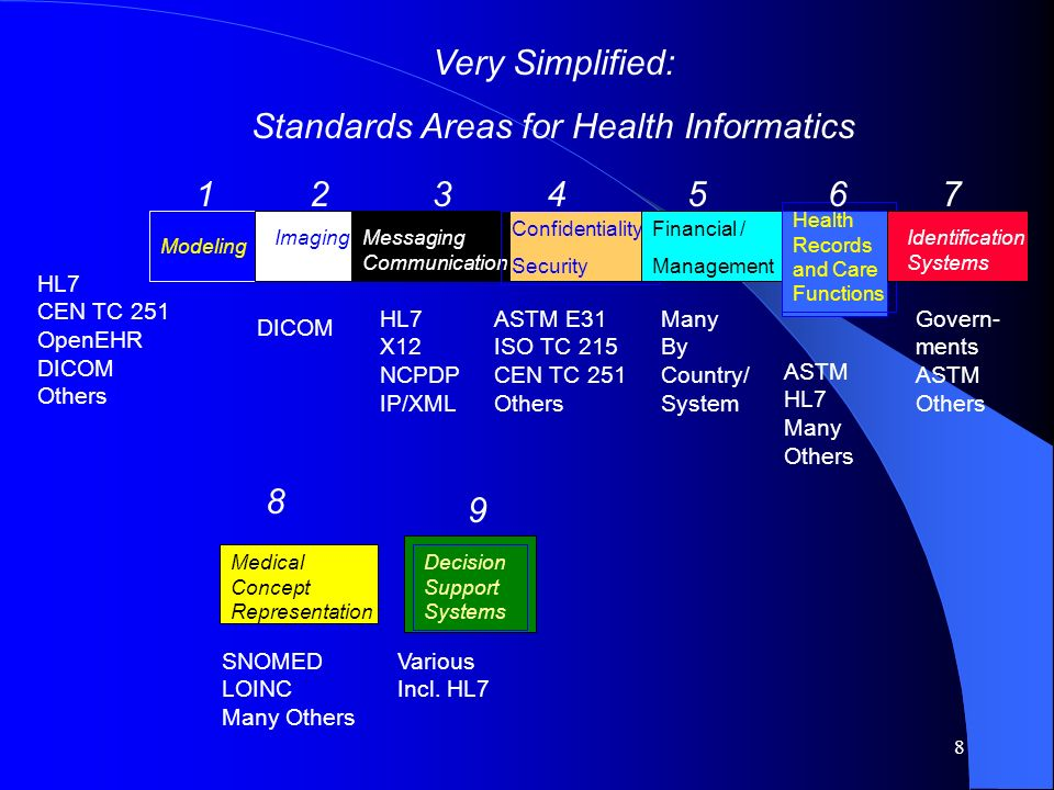 Standards Areas for Health Informatics
