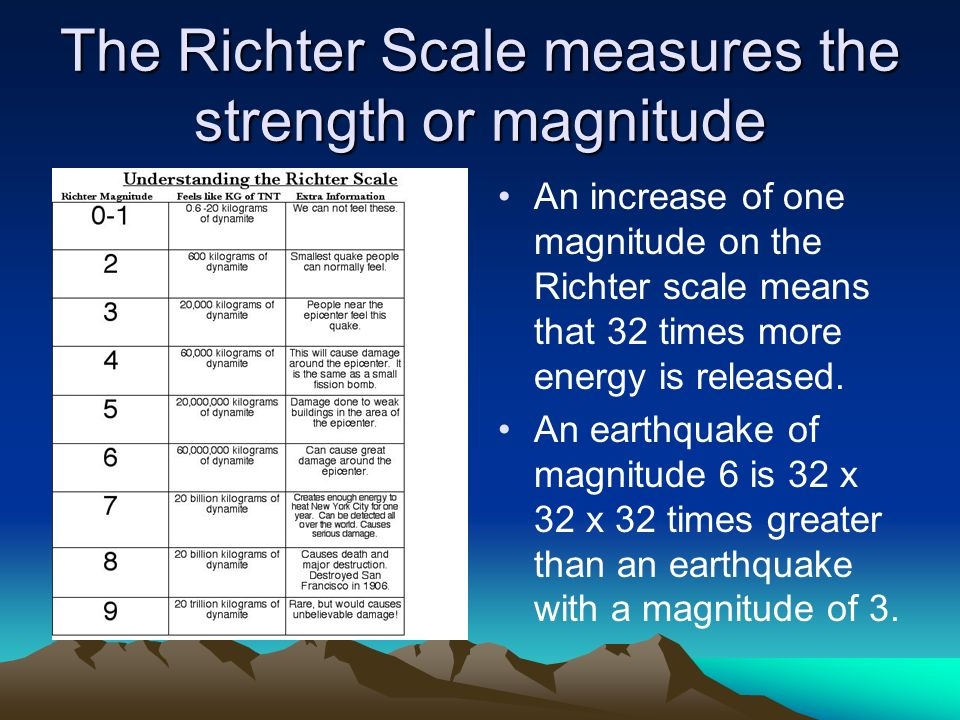 The Richter Scale measures the strength or magnitude