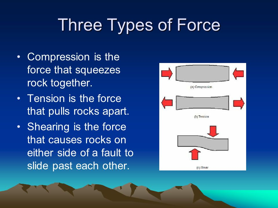 Three Types of Force Compression is the force that squeezes rock together. Tension is the force that pulls rocks apart.