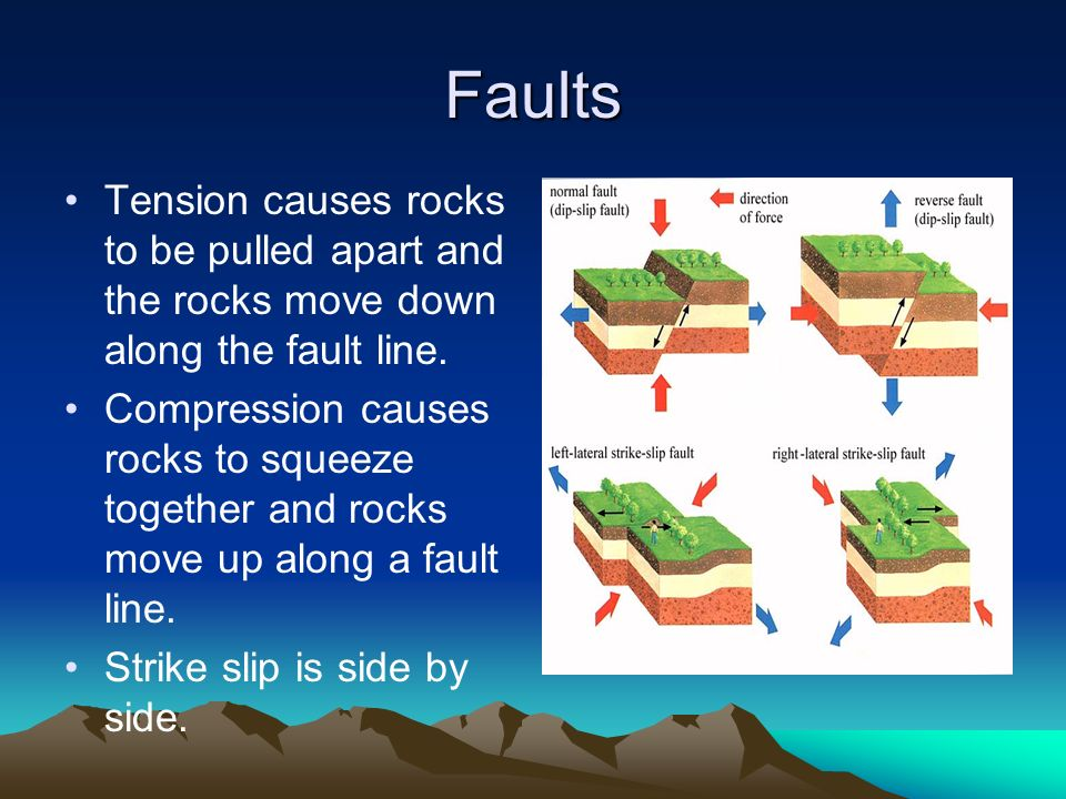 Faults Tension causes rocks to be pulled apart and the rocks move down along the fault line.