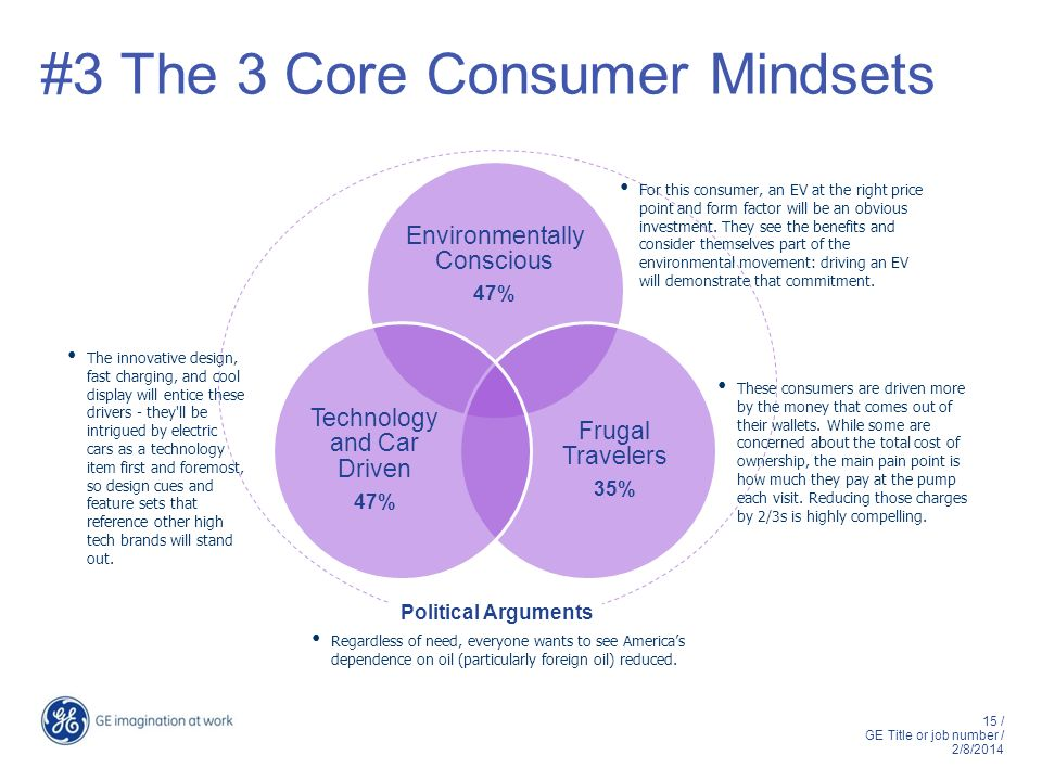 #3 The 3 Core Consumer Mindsets