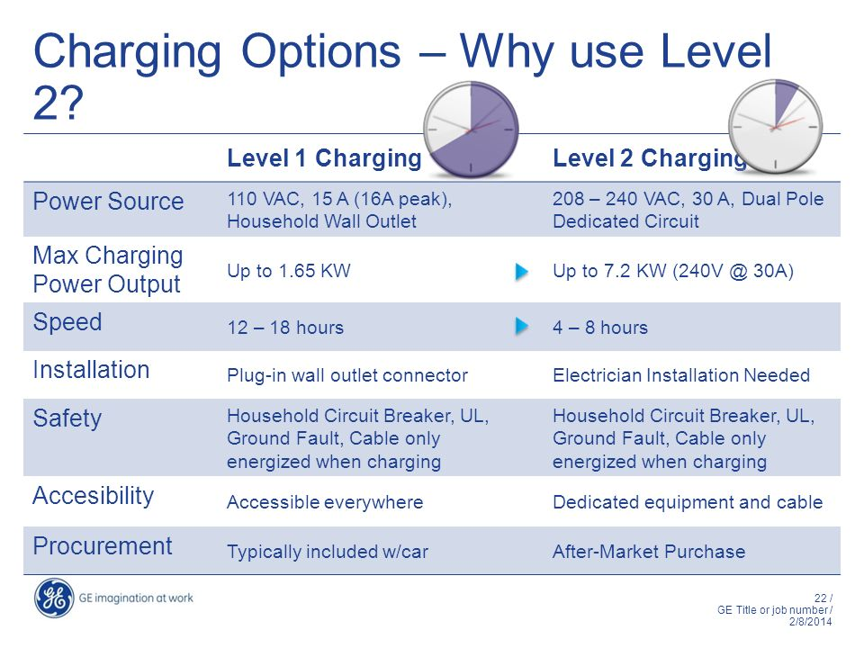 Charging Options – Why use Level 2