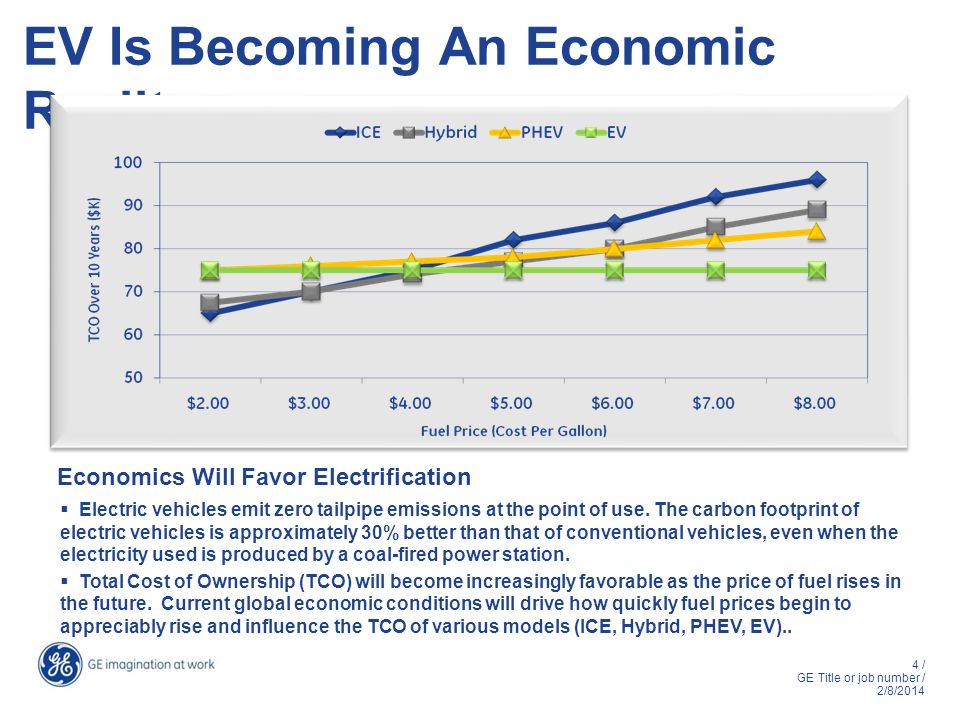 EV Is Becoming An Economic Reality