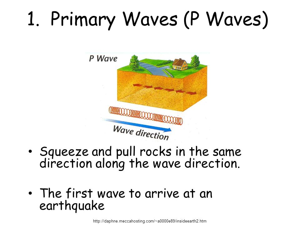1. Primary Waves (P Waves)