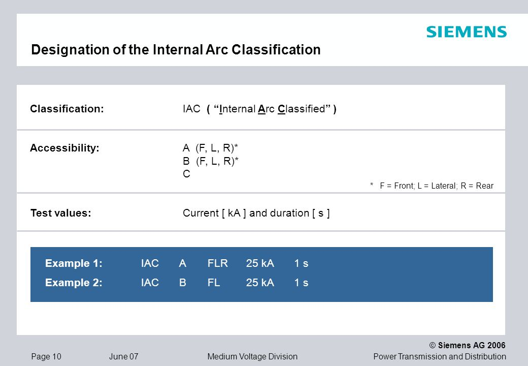 Designation of the Internal Arc Classification