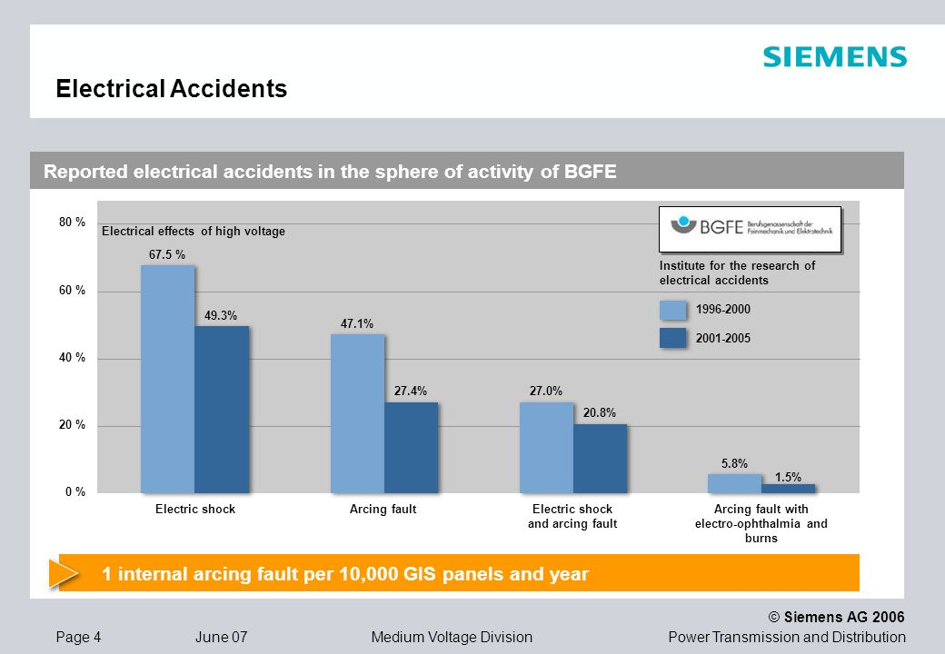 Electrical Accidents Reported electrical accidents in the sphere of activity of BGFE. 80 % Electrical effects of high voltage.