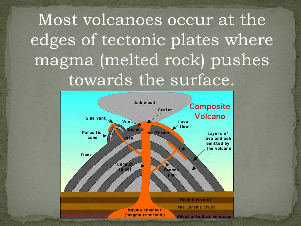 Most volcanoes occur at the edges of tectonic plates where magma (melted rock) pushes towards the surface.