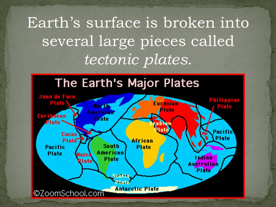 Earth's surface is broken into several large pieces called tectonic plates.