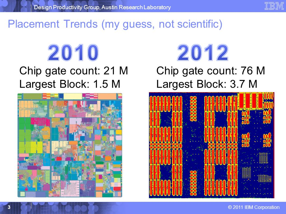Placement Trends (my guess, not scientific)