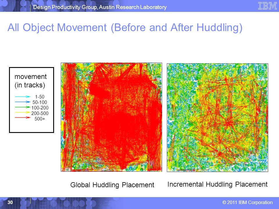 All Object Movement (Before and After Huddling)