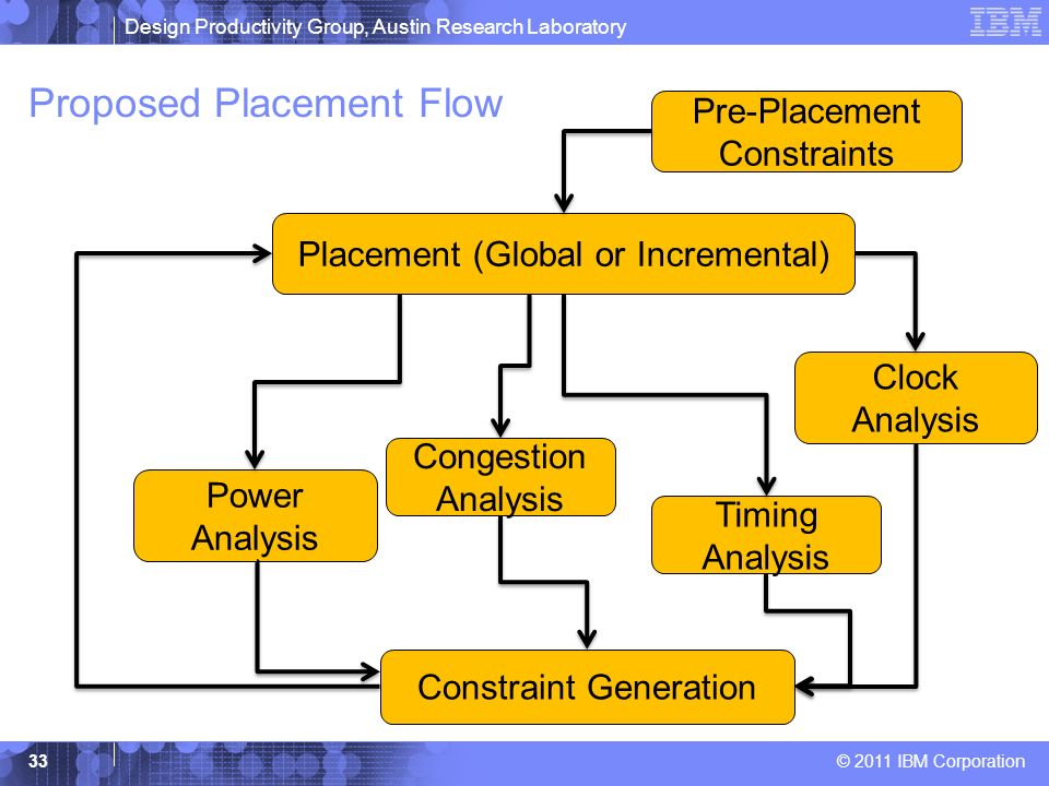 Proposed Placement Flow