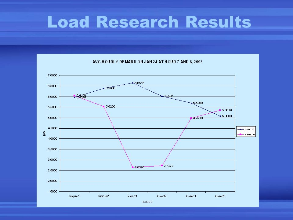 Load Research Results
