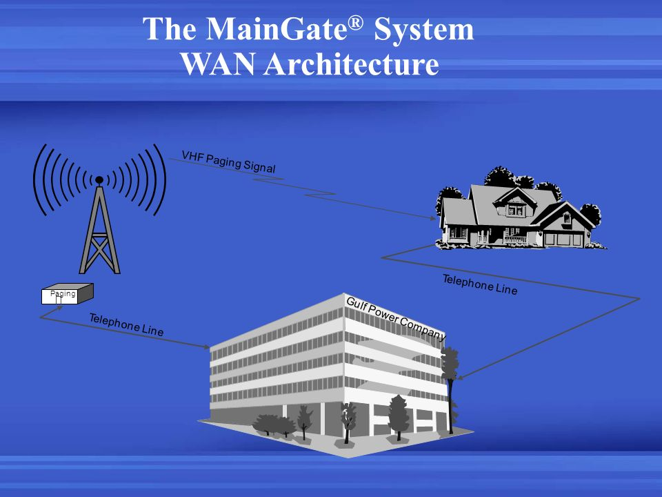 The MainGate® System WAN Architecture