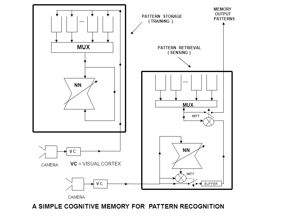 A SIMPLE COGNITIVE MEMORY FOR PATTERN RECOGNITION