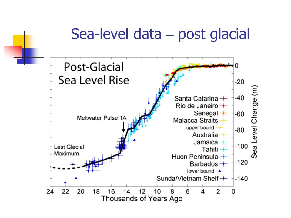 Sea-level data – post glacial