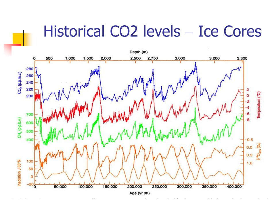 Historical CO2 levels – Ice Cores