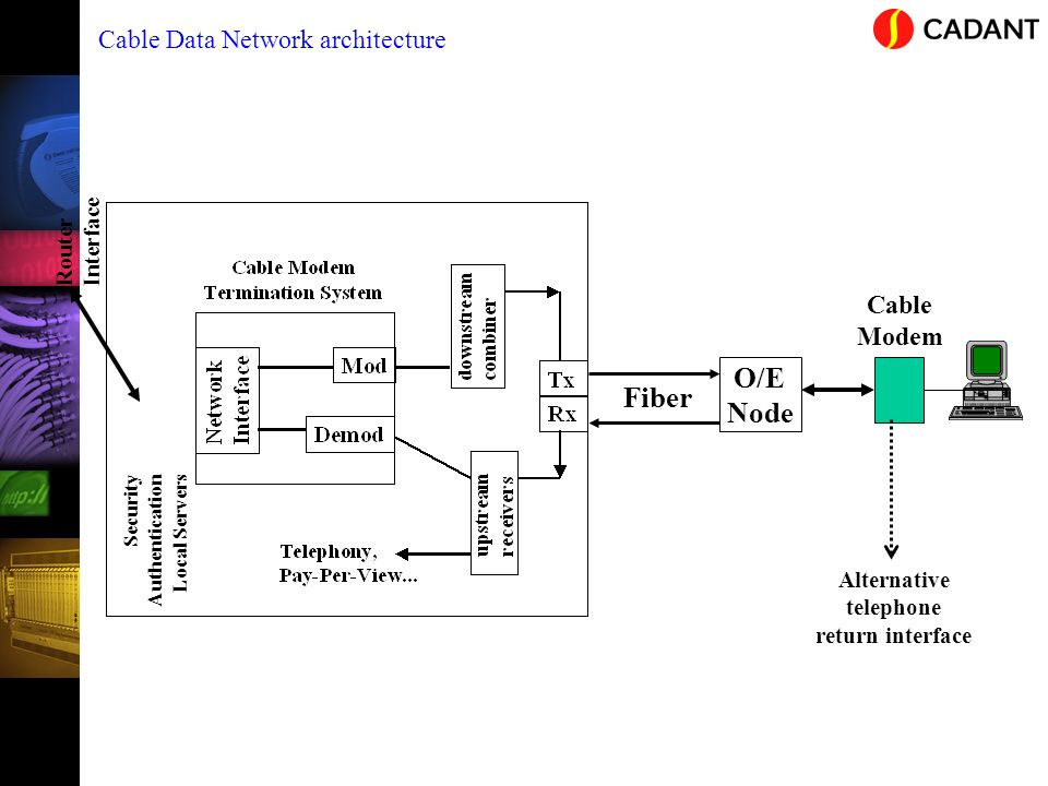 O/E Fiber Node Cable Data Network architecture Cable Modem Interface