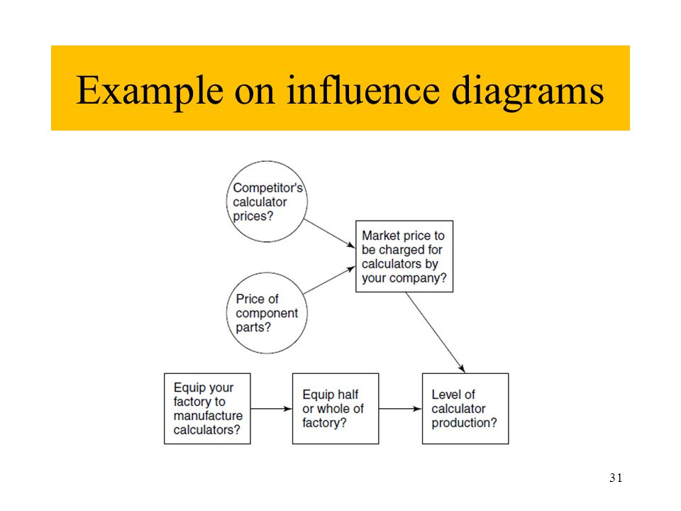 Decision Trees And Influence Diagrams Dr Ayham Jaaron Ppt Download