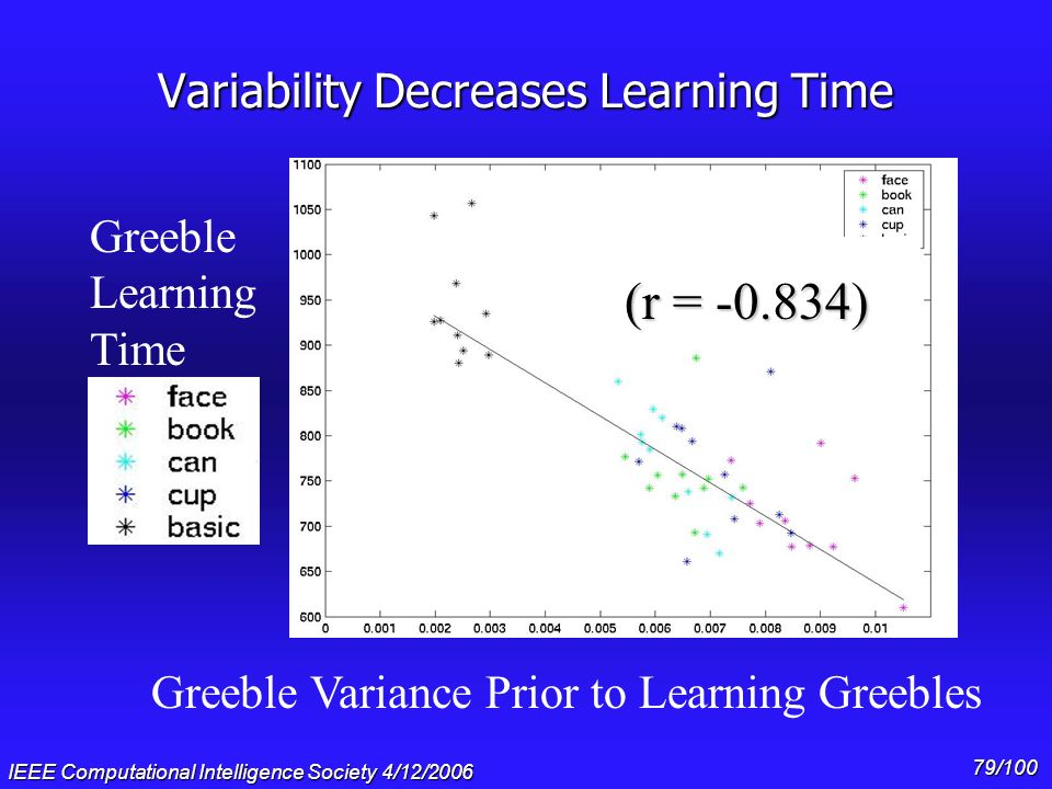 Variability Decreases Learning Time