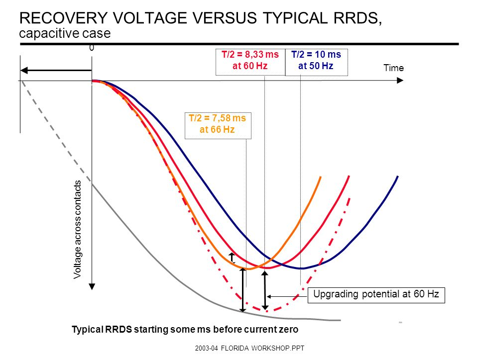 RECOVERY VOLTAGE VERSUS TYPICAL RRDS, capacitive case