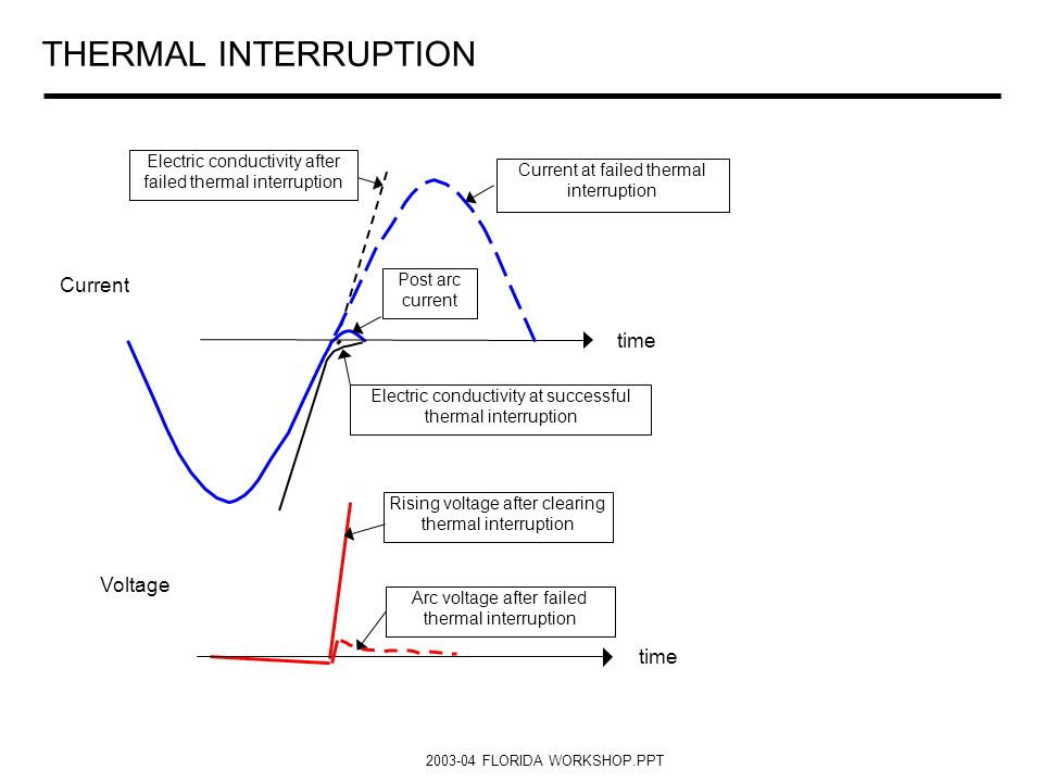 THERMAL INTERRUPTION Current time Voltage