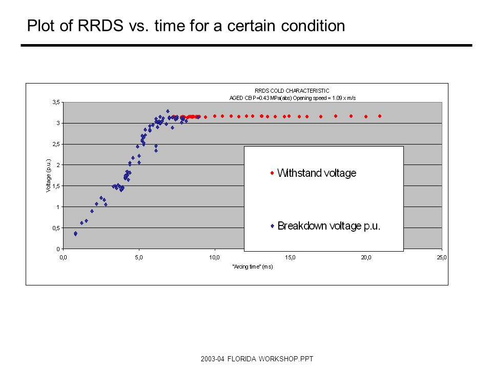 Plot of RRDS vs. time for a certain condition