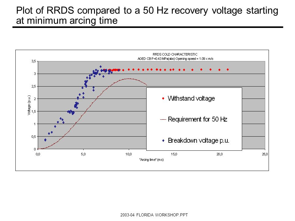 Plot of RRDS compared to a 50 Hz recovery voltage starting at minimum arcing time