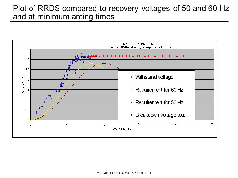Plot of RRDS compared to recovery voltages of 50 and 60 Hz and at minimum arcing times