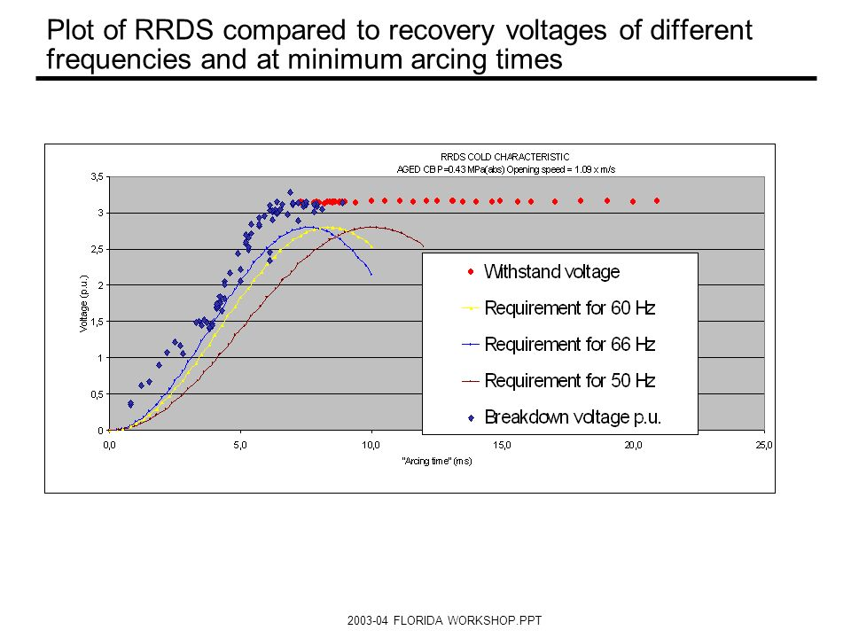 Plot of RRDS compared to recovery voltages of different frequencies and at minimum arcing times