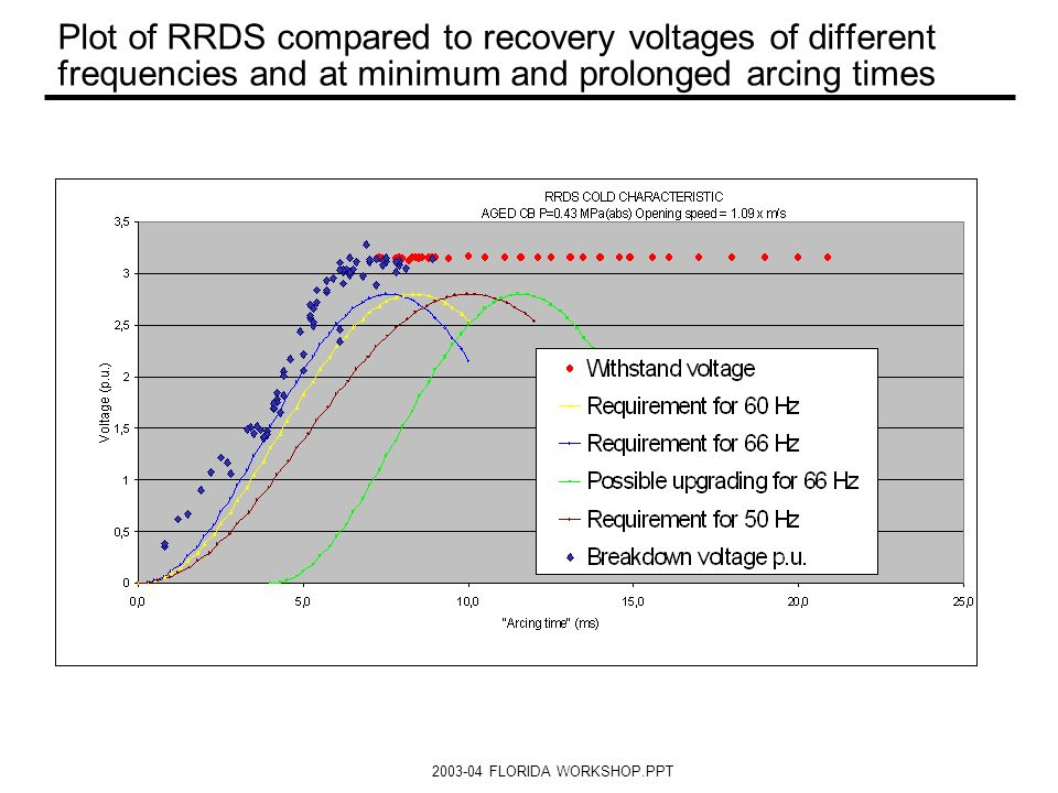 Plot of RRDS compared to recovery voltages of different frequencies and at minimum and prolonged arcing times