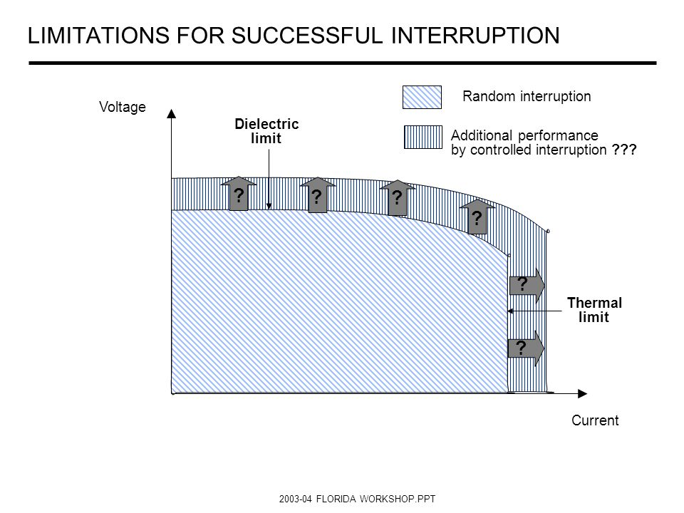 LIMITATIONS FOR SUCCESSFUL INTERRUPTION