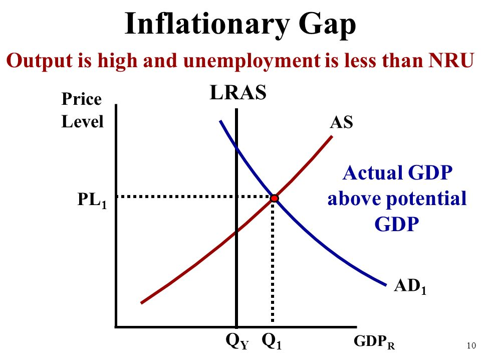 Inflationary Gap Output is high and unemployment is less than NRU LRAS