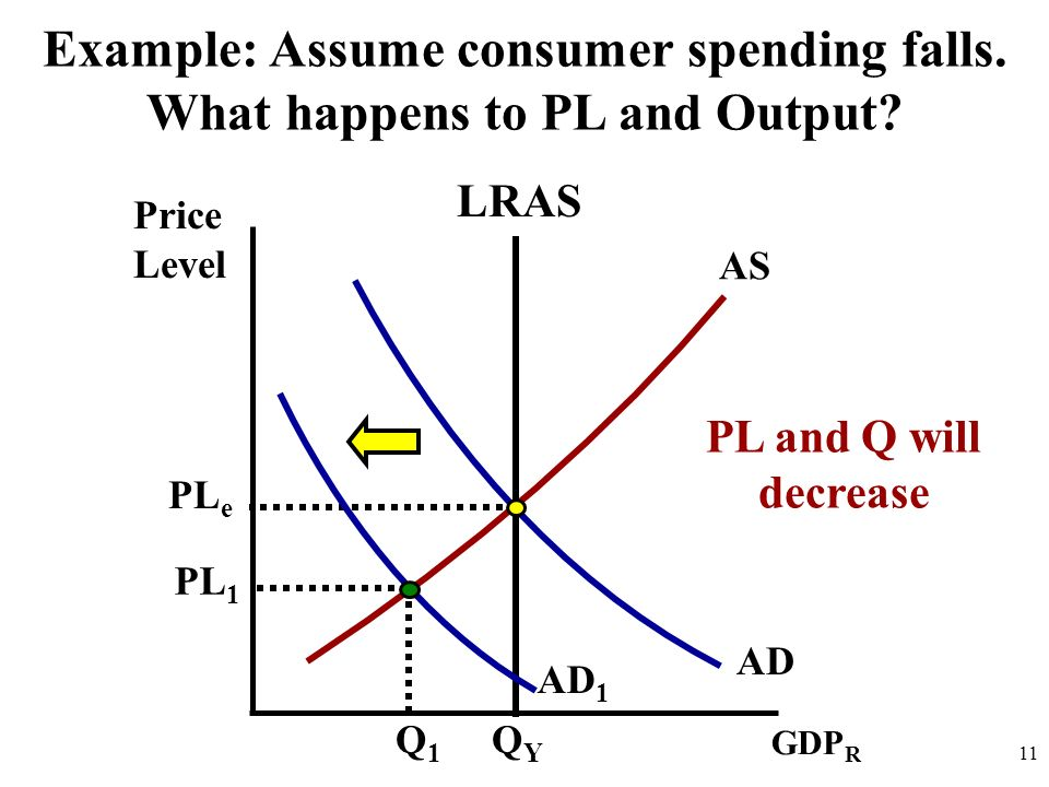 Example: Assume consumer spending falls. What happens to PL and Output