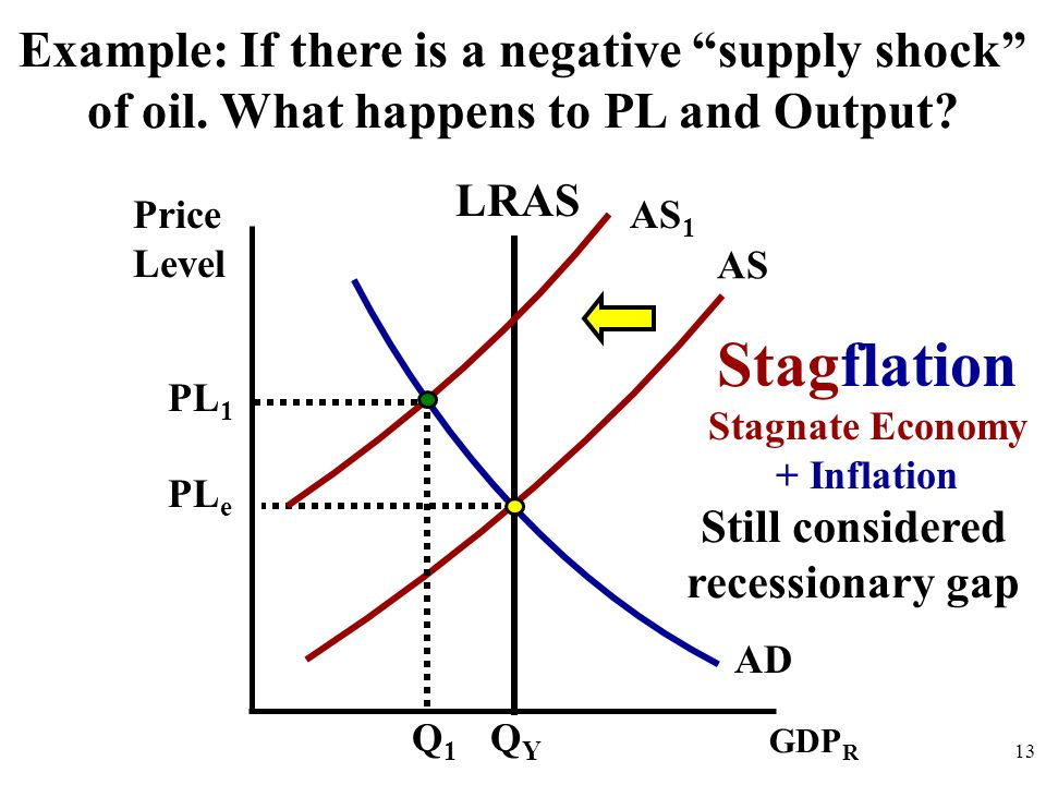 Stagnate Economy + Inflation Still considered recessionary gap