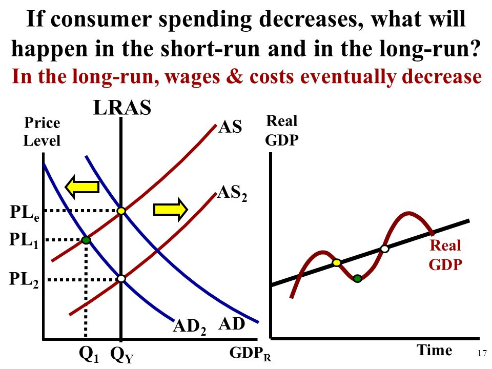 In the long-run, wages & costs eventually decrease