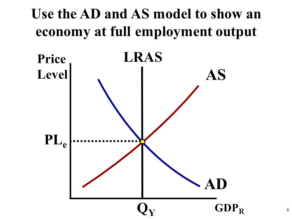 Use the AD and AS model to show an economy at full employment output