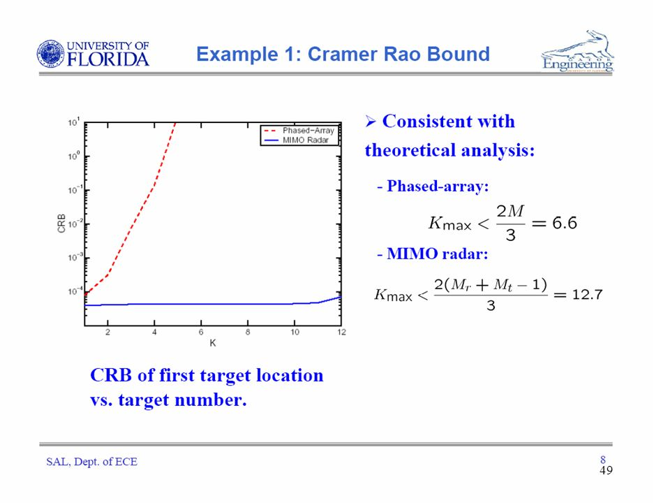 MIMO radar: snake oil or good idea? - ppt download