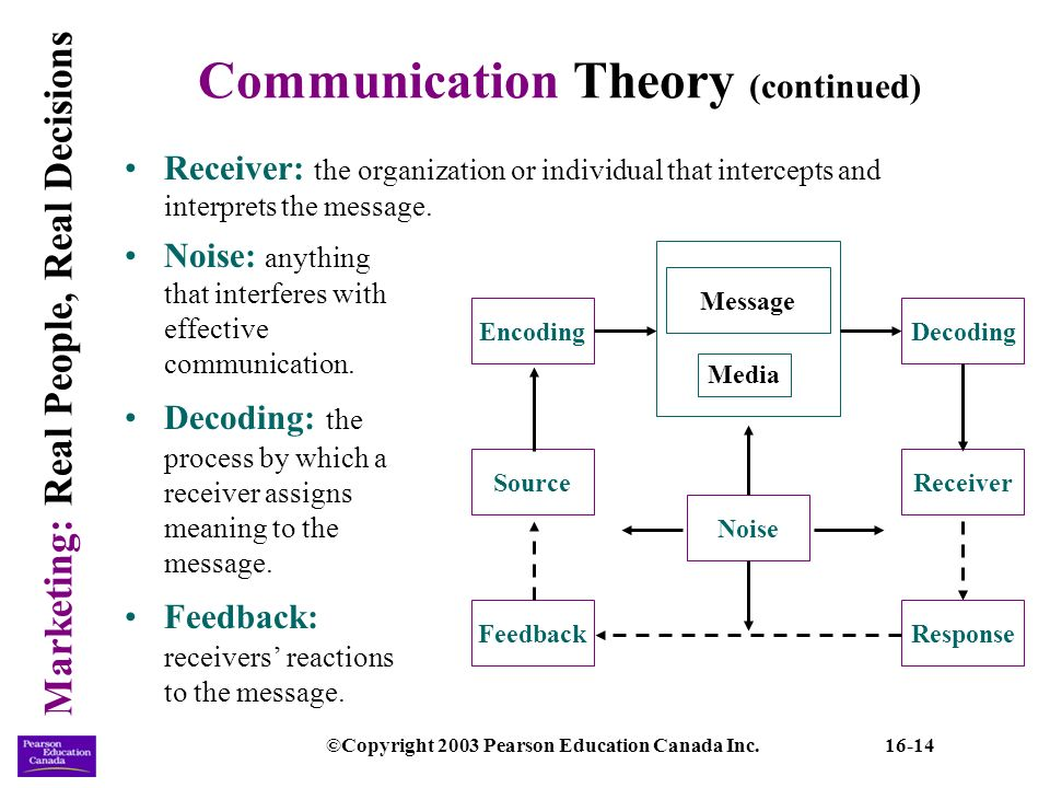 theories of communication in education This form of communication with educators a useful educational tool used by teachers is the edmodo website we will write a custom essay sample onhuman relations and communications: theories present in education todayspecifically for you.