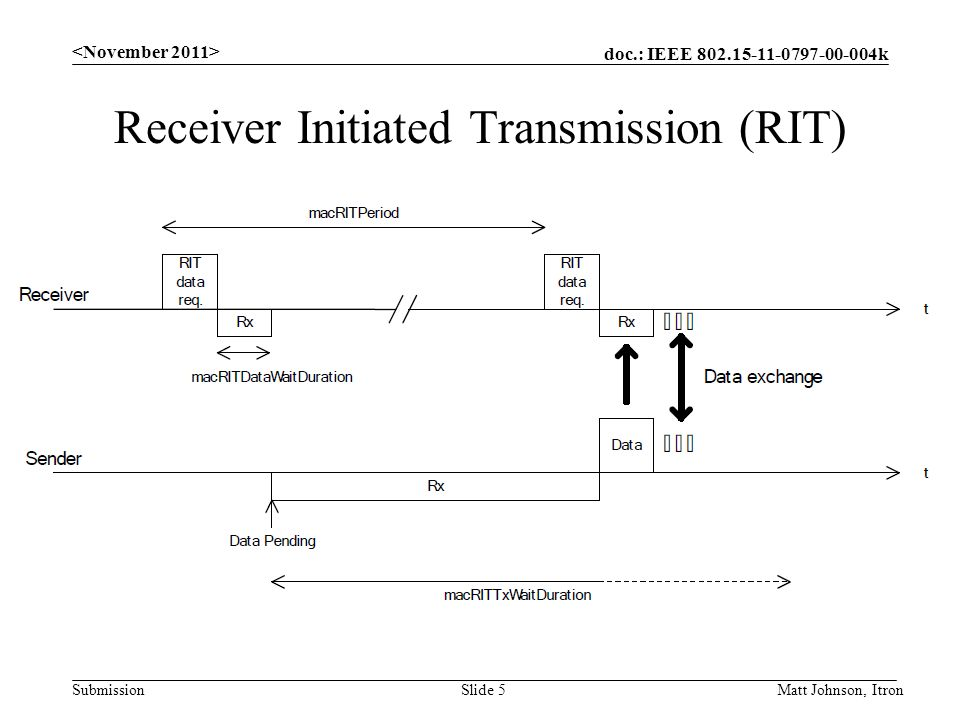 Receiver Initiated Transmission (RIT)